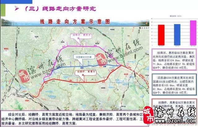 网曝济南至滨州高铁设计线路图,大家看看是否经过你家?