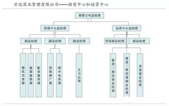 万达商管运昨模式附:(组织结构|薪酬考核|管理职