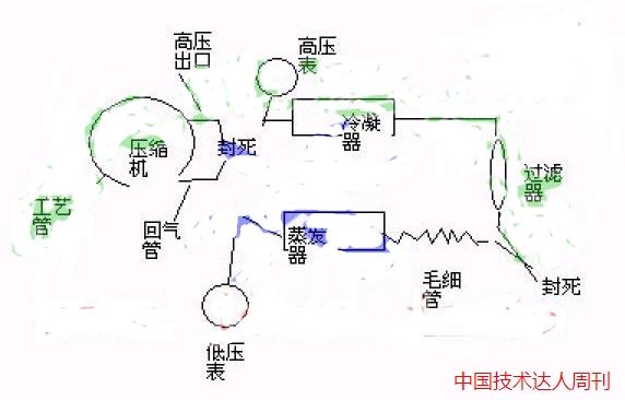 在排除压缩机及电路